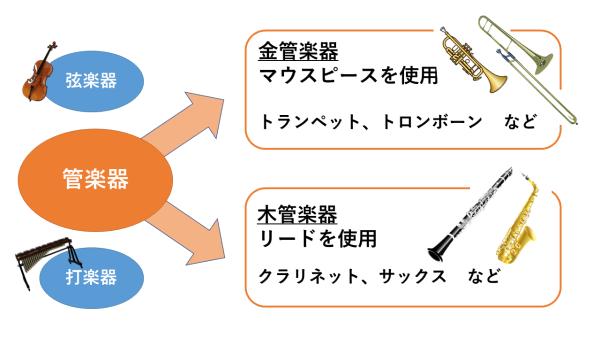 管楽器の説明